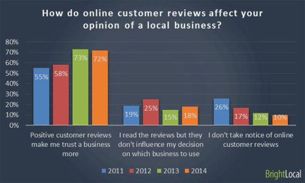 consumer reviews stats