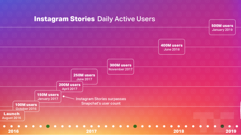 Instagram stories latest stats