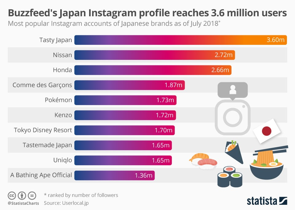 best Instagram brands on Instagram