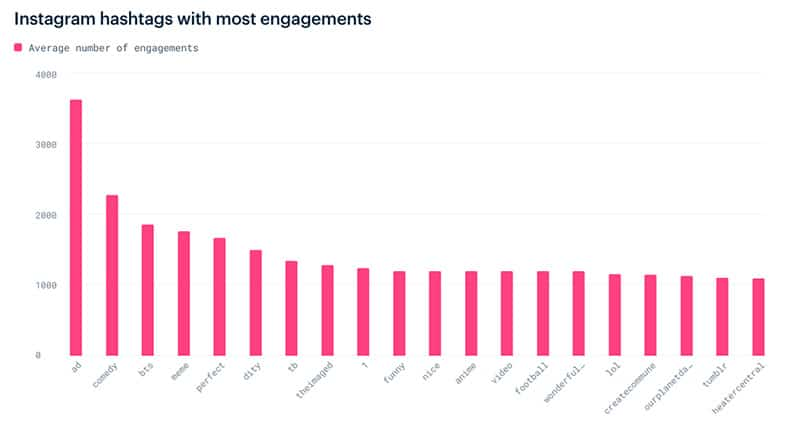 instagram engagement hashtags