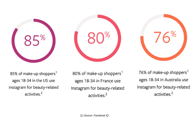 instagram statistics beauty industry