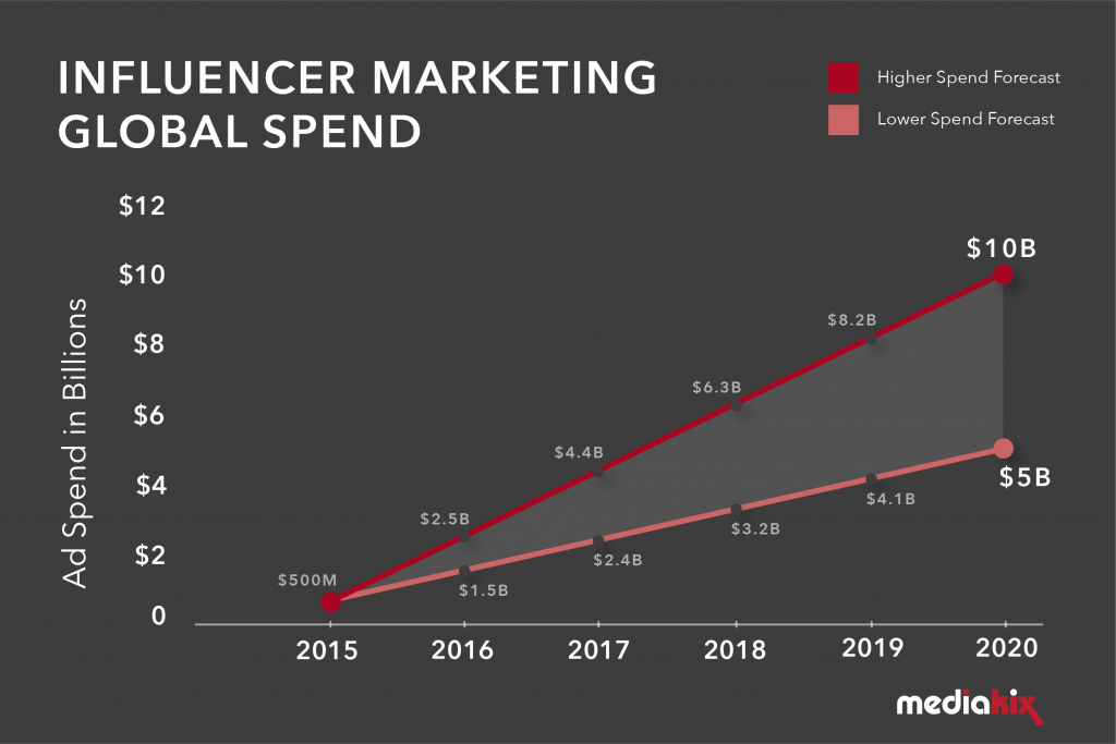 influencer marketing global spend