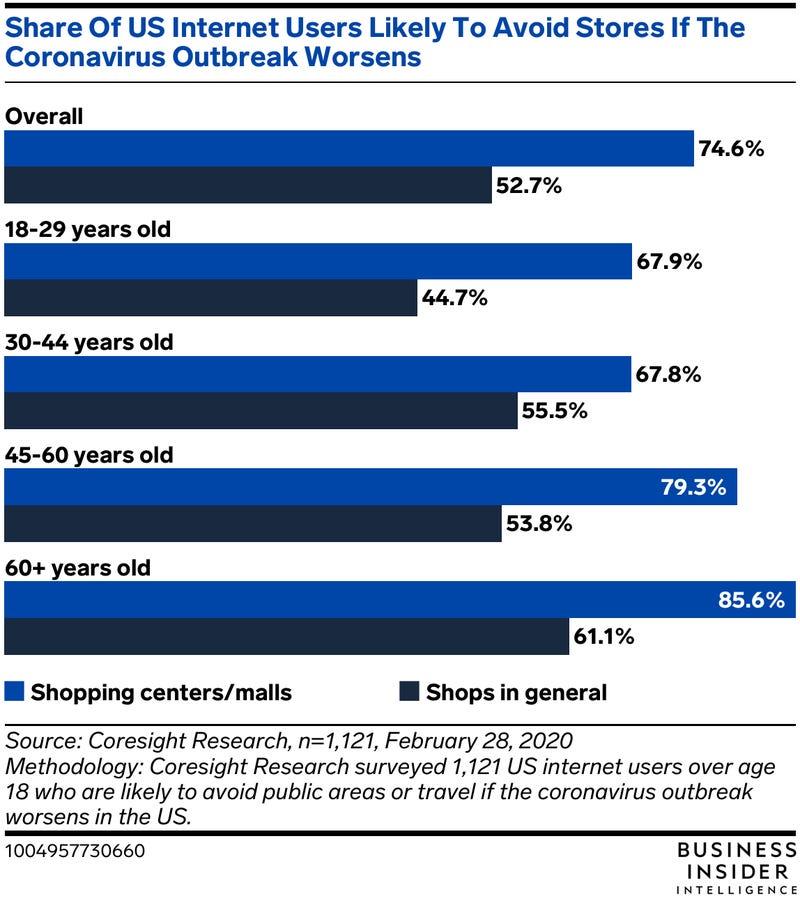 store visits statistics