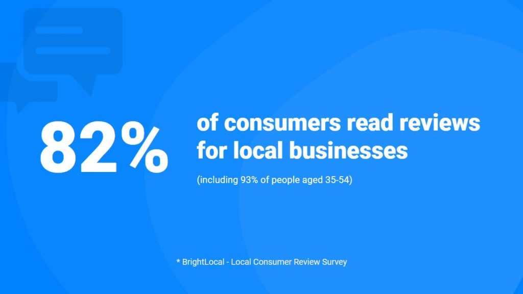 consumer always read reviews for local businesses
