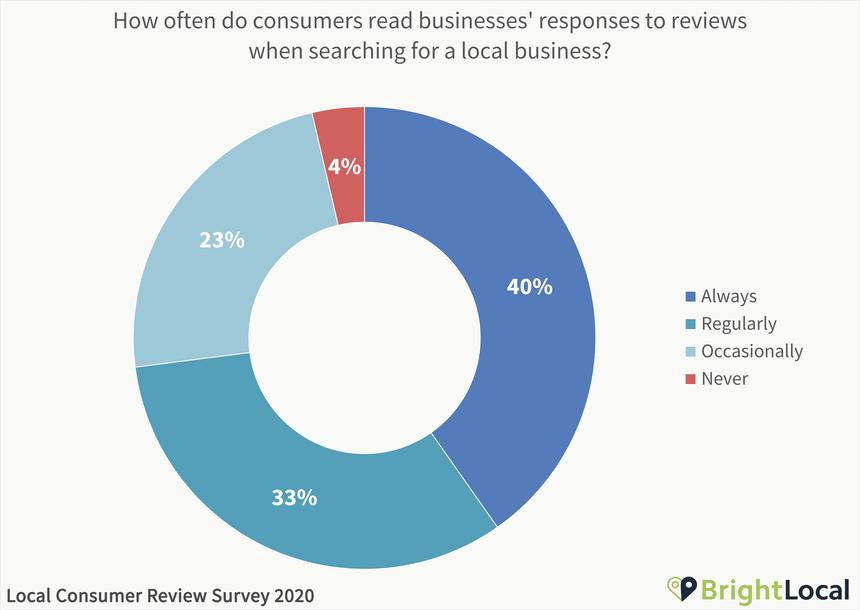 read reviews responses stats