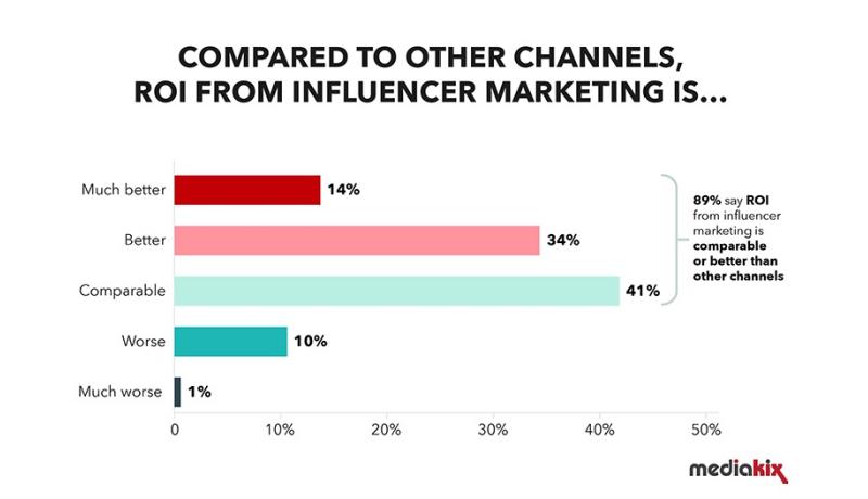 statistics for influencer marketing roi
