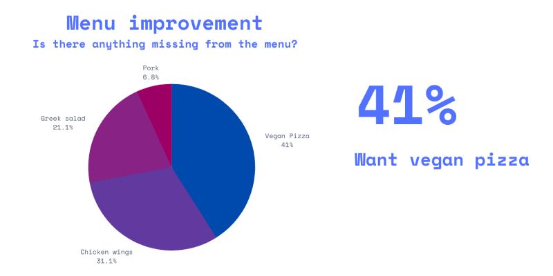 survey food menu feedback