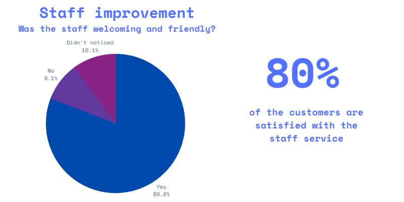 employees feedback