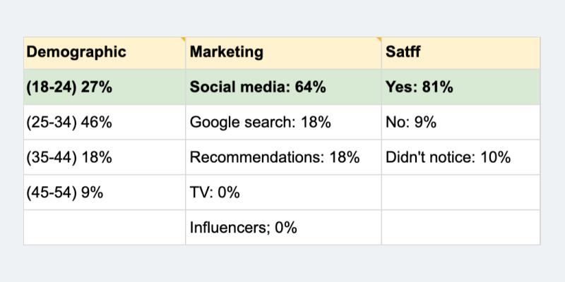 survey responses summary
