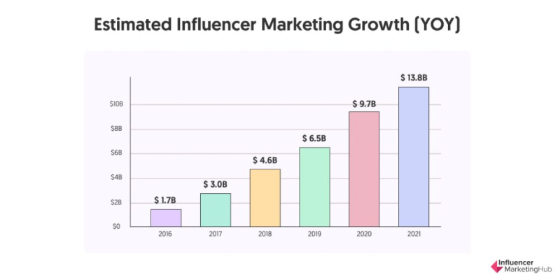 influencer marketing global market